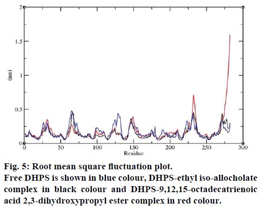 IJPS-square-fluctuation-plot