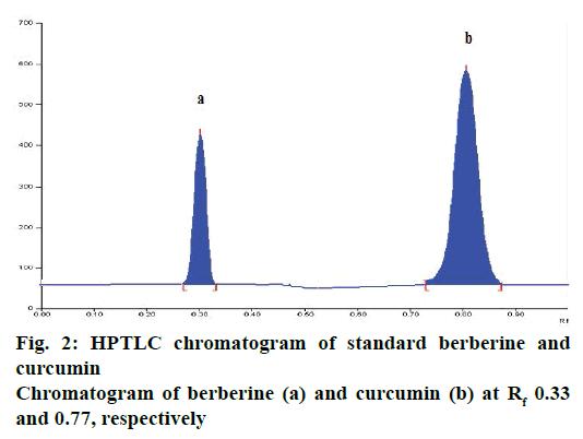 IJPS-standard-berberine