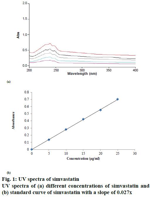 IJPS-standard-curve