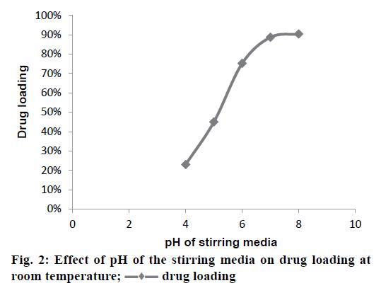 IJPS-stirring-media