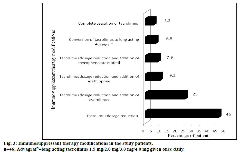 IJPS-study-patients