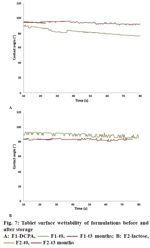 IJPS-surface-wettability