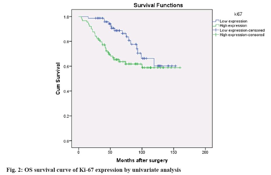 IJPS-survival-curve