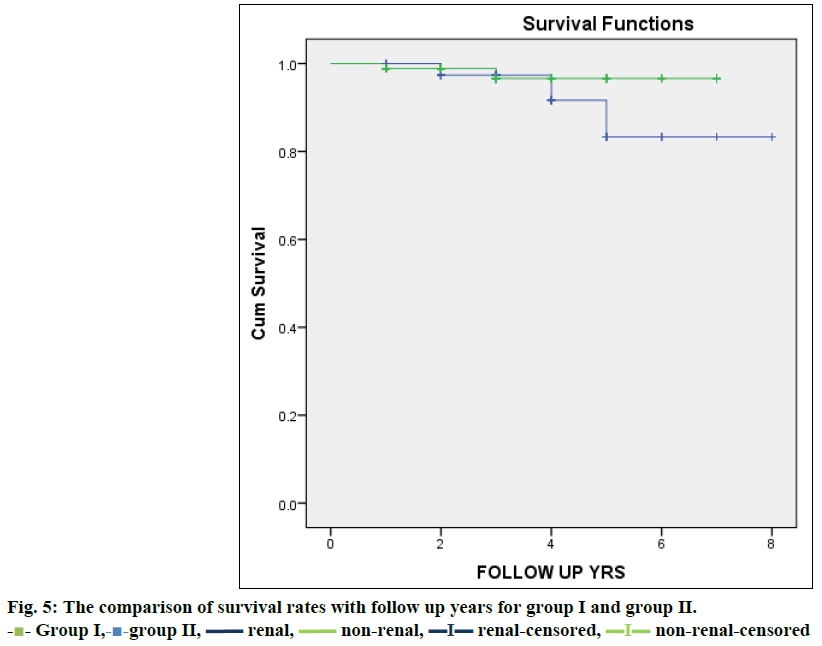 IJPS-survival-rates