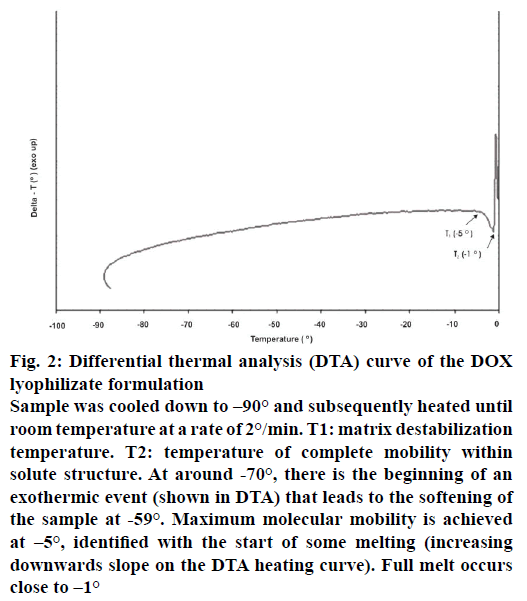 IJPS-thermal-analysis