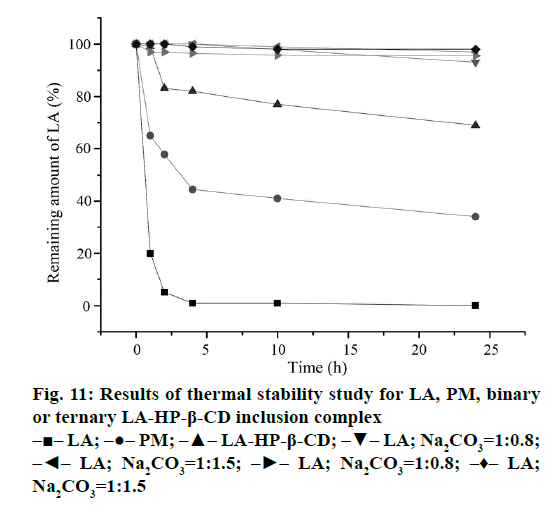 IJPS-thermal-stability-study
