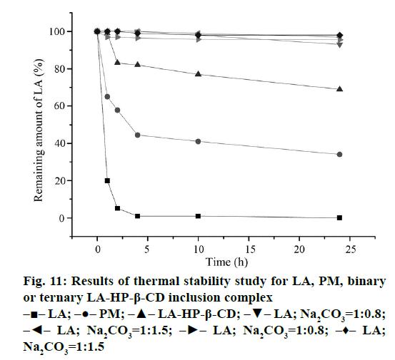 IJPS-thermal-stability-study