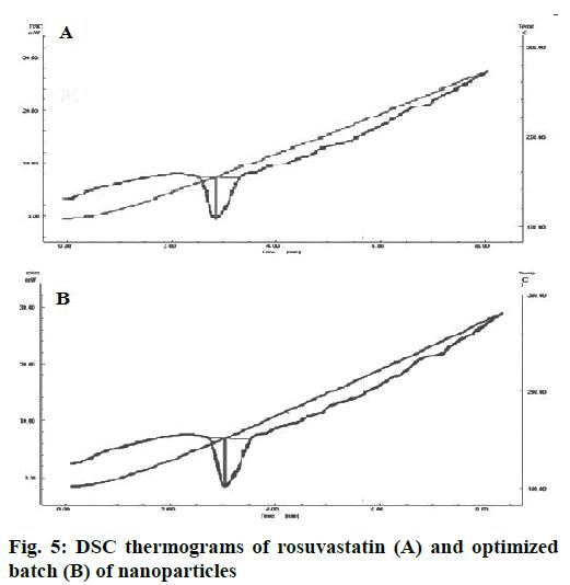 IJPS-thermograms-rosuvastatin