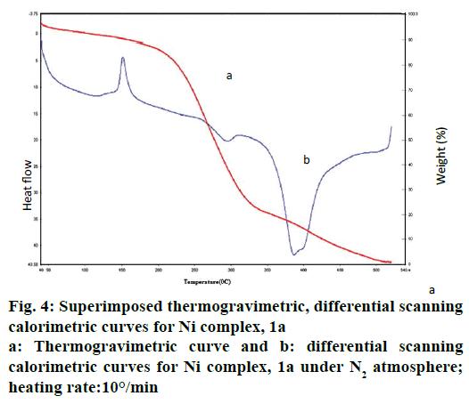 IJPS-thermogravimetric-differential-scanning