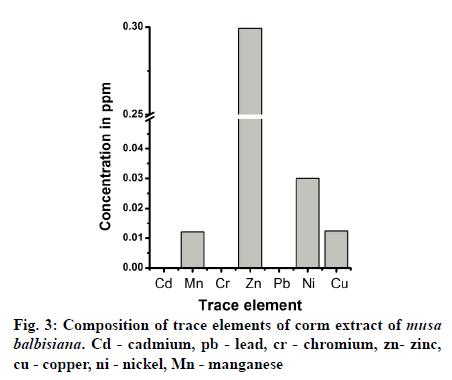 IJPS-trace-elements