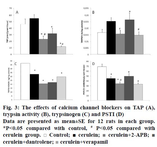 IJPS-trypsin-activity