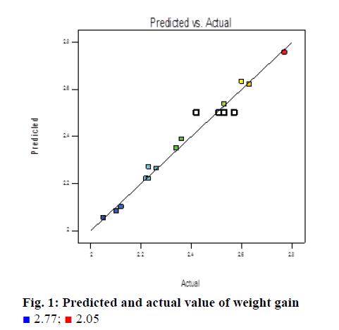IJPS-value-weight-gain