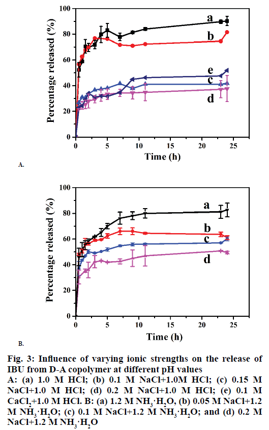 IJPS-varying-ionic