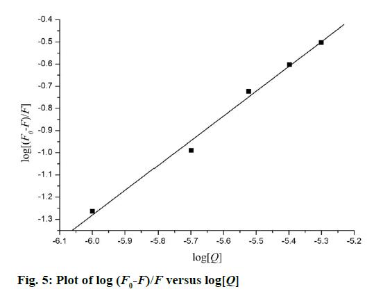 IJPS-versus-log