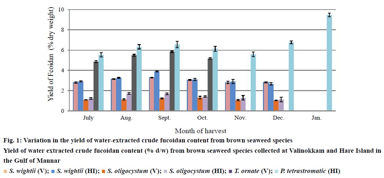 IJPS-water-extracted-crude