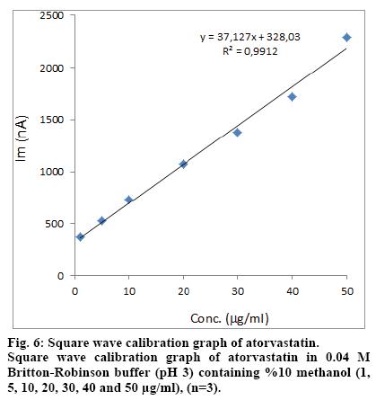 IJPS-wave-calibration-graph-atorvastatin