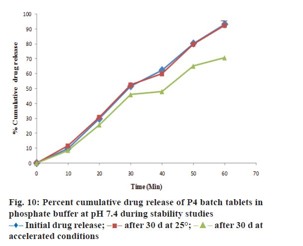 Pharmaceutical-Sciences-Percent-cumulative