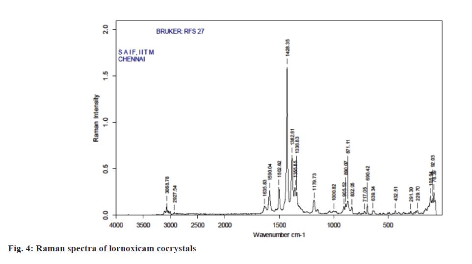 Pharmaceutical-Sciences-Raman-spectra