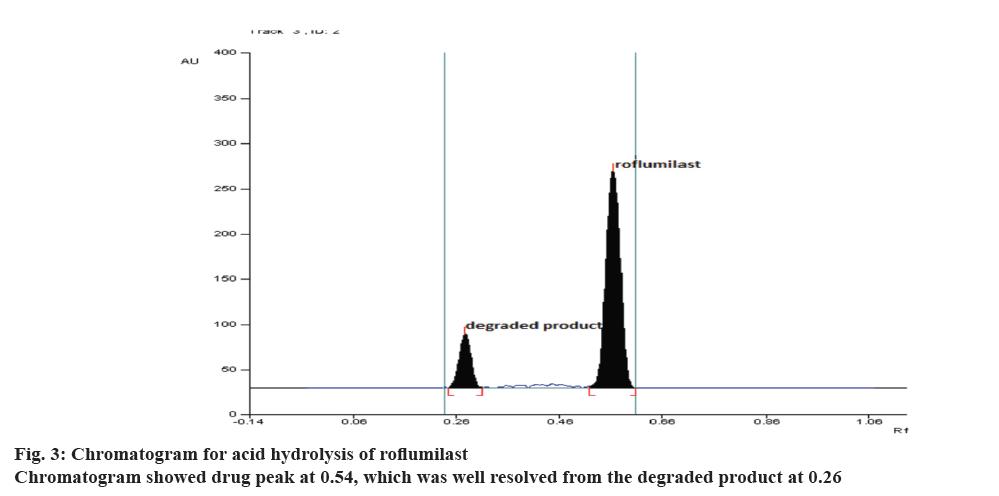 Pharmaceutical-Sciences-acid-hydrolysis