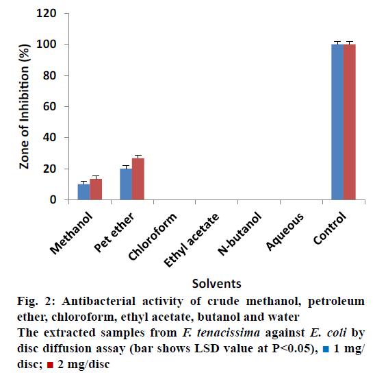 Pharmaceutical-Sciences-crude-methanol