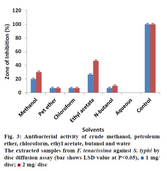 Pharmaceutical-Sciences-ethyl-acetate