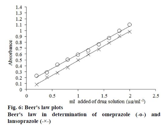 Pharmaceutical-Sciences-law-plots