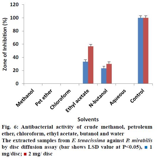 Pharmaceutical-Sciences-methanol-petroleum