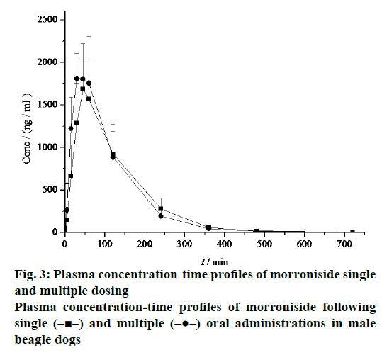 Pharmaceutical-Sciences-morroniside-single
