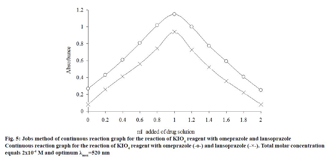 Pharmaceutical-Sciences-reaction-graph