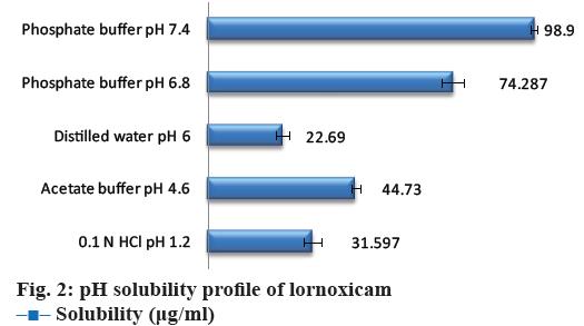 Pharmaceutical-Sciences-solubility-profile