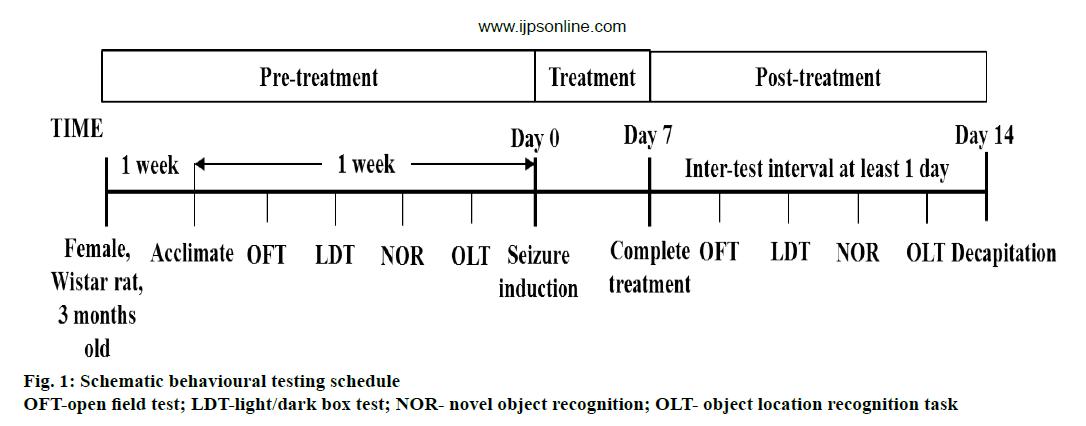 Pharmaceutical-Sciences-testing-schedule