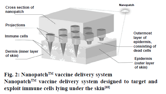 Pharmaceutical-Sciences-vaccine-delivery