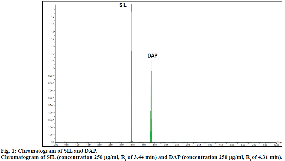 ijps-Chromatogram-SIL