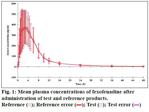 ijps-Mean-plasma-concentrations