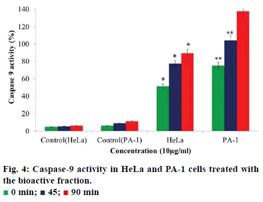 ijps-bioactive-fraction