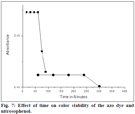 ijps-color-stability
