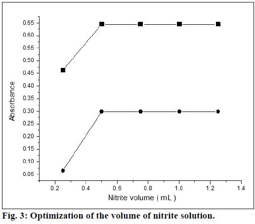 ijps-nitrite-solution
