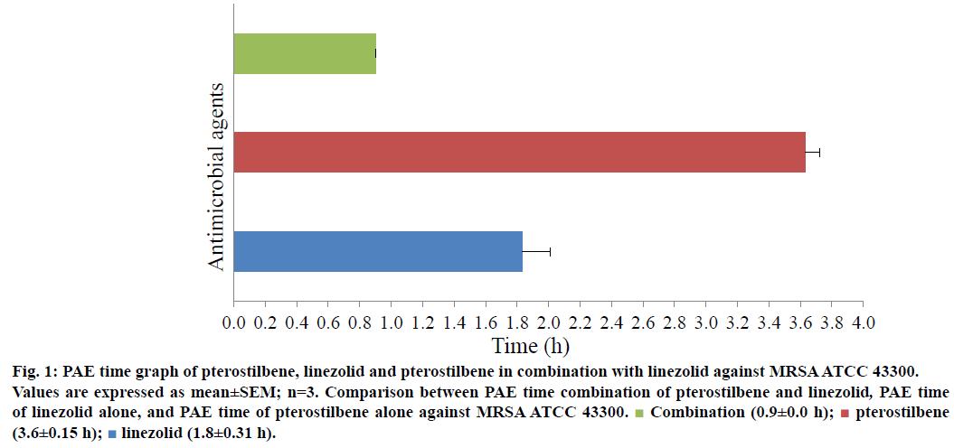 ijps-pterostilbene-combination