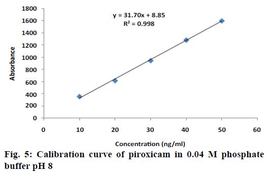 ijpsonline-Calibration-curve