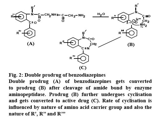 ijpsonline-benzodiazepines