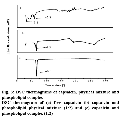ijpsonline-capsaicin