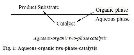 ijpsonline-catalysis