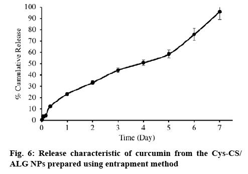 ijpsonline-characteristic