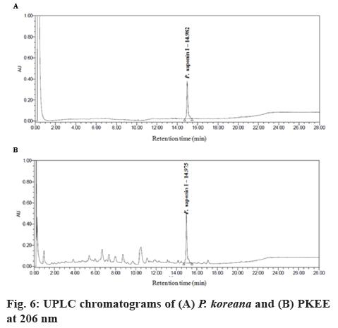 ijpsonline-chromatograms
