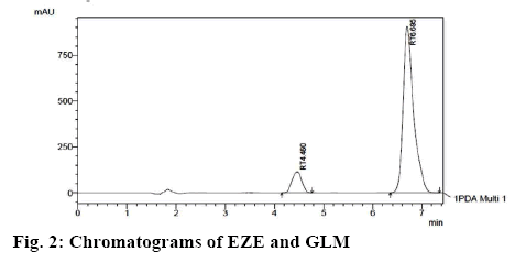 ijpsonline-chromatograms