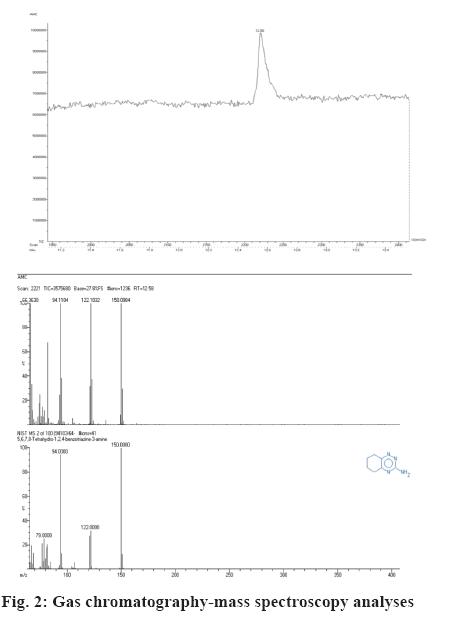 ijpsonline-chromatography-mass