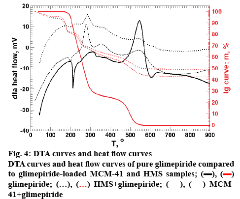 ijpsonline-curves