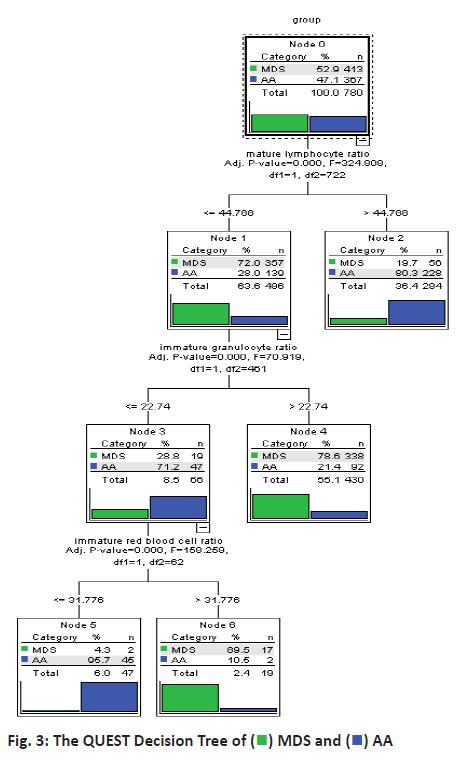 ijpsonline-decision-tree