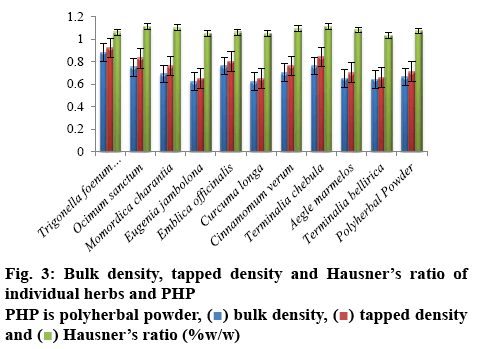 ijpsonline-density
