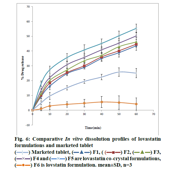 ijpsonline-dissolution-profiles